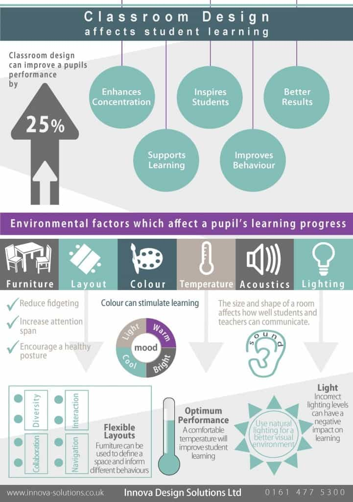 Classroom Design And Learning : How classroom design affects learning the inspired