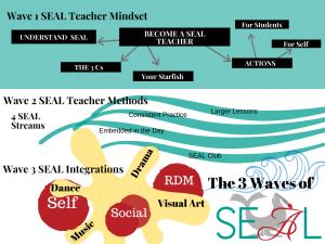 3 Waves of SEAL